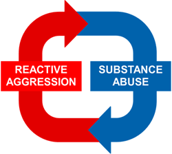 Reactive Aggression - Substance Abuse Cycle